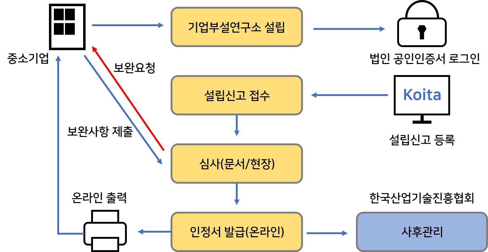 기업부설연구소 설립절차