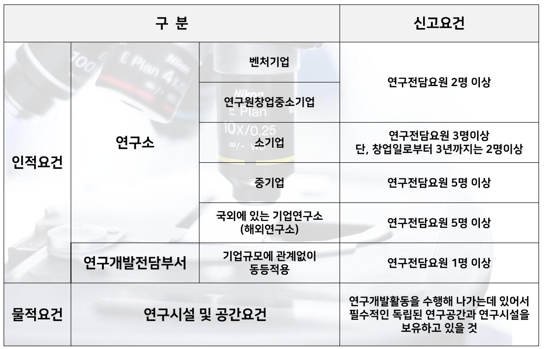 기업규모에 따른 연구전담요원 수 기준을 표시함